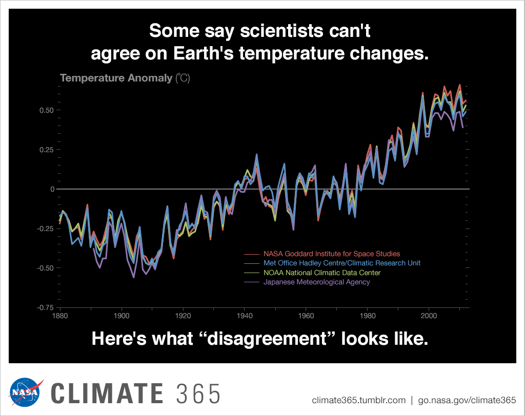 Some say scientists can't agree on Earth's temperature changes
