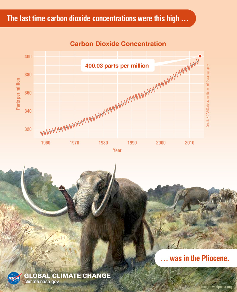 Carbon dioxide hits new high