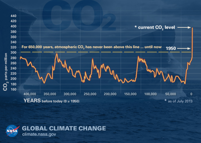 Nasa The Rise of Carbon Dioxide