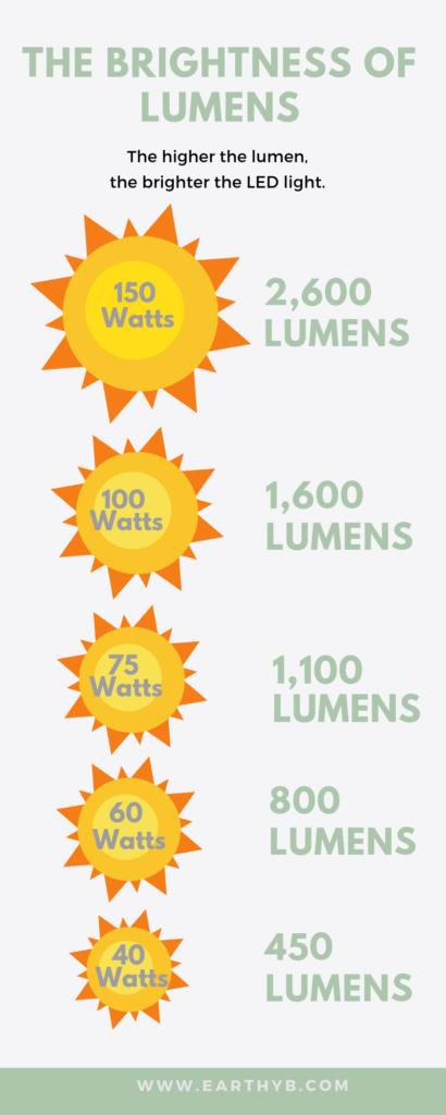 led lumens