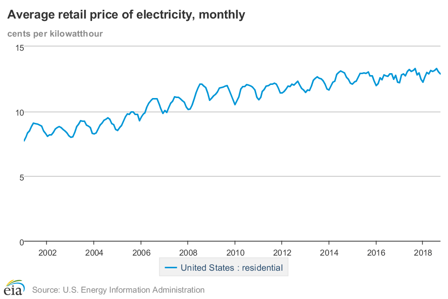 price of electricity
