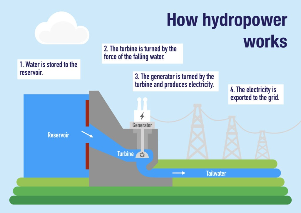 How hydropower works infographic