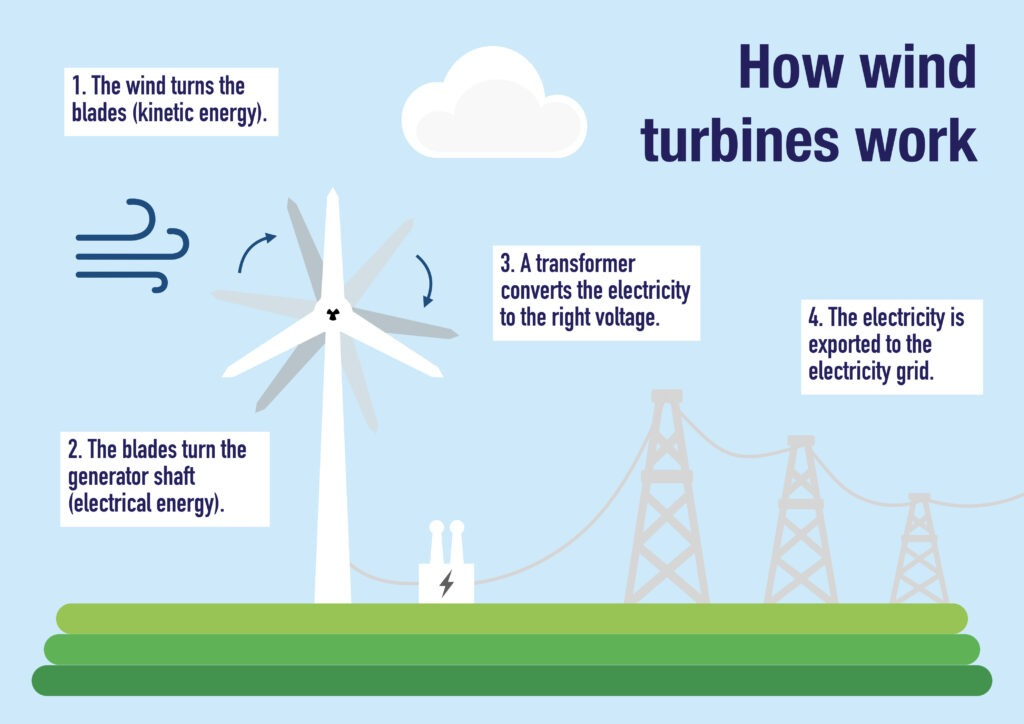 How wind turbines work infographic.