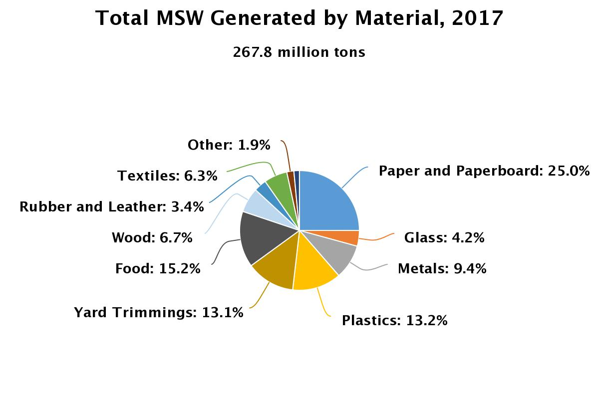 Total Municipal Solid Waste Generated by Material, 2017 image from the Environmental Protection Agency.