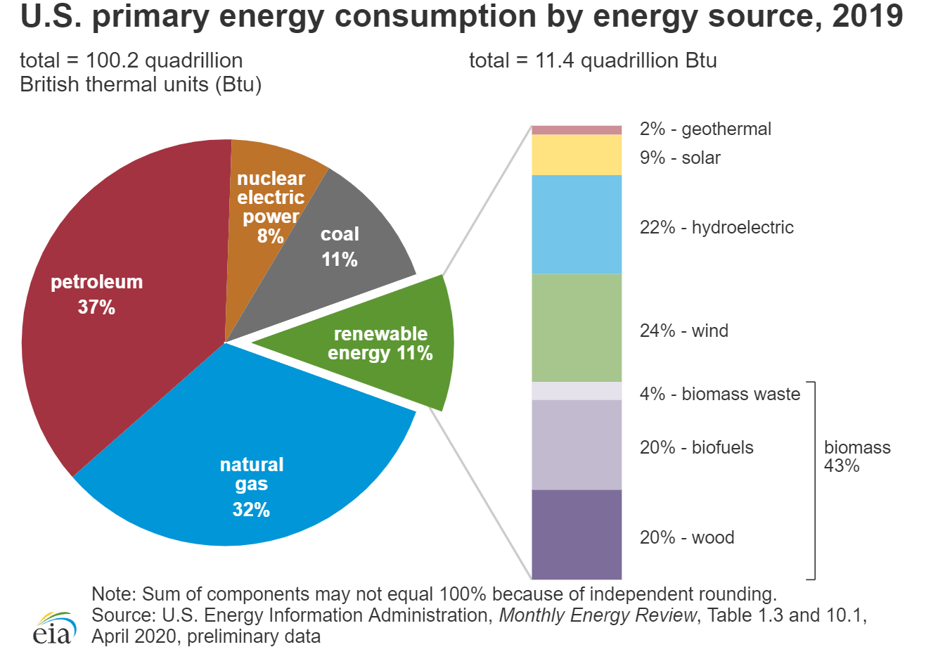 U.S. primary energy consumption by energy source, 2019 image from the U.S. Energy Information Administration.