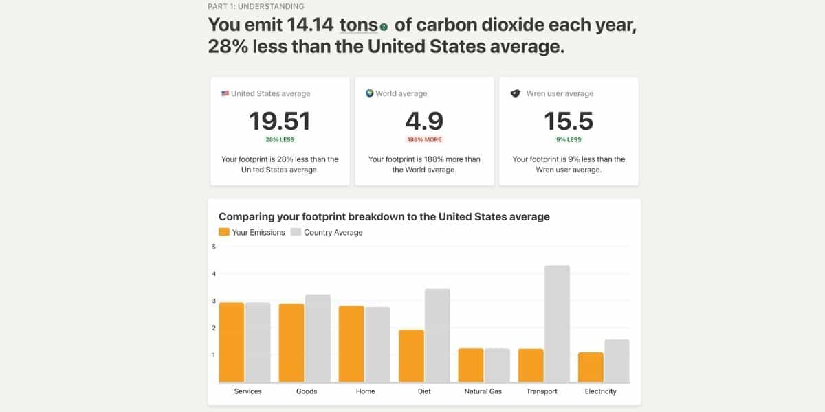 Screenshot of results from my carbon footprint report on Wren. It shows that I emitted 14.14 tons of carbon dioxide each year.